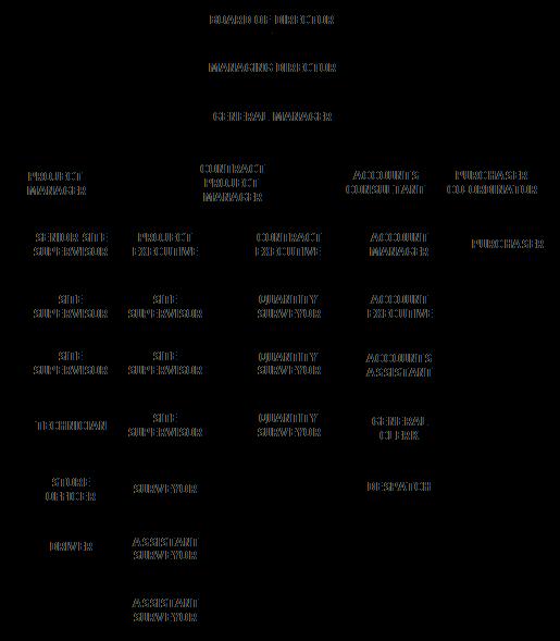 Landhon_Org_Chart